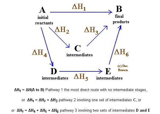 Hess law