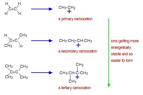 alkene 7