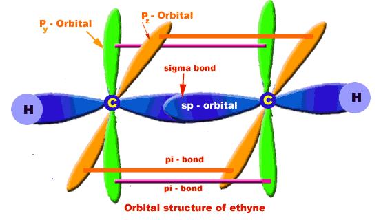 alkynes 1