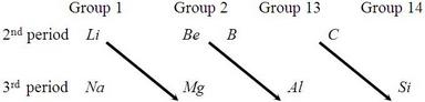 periodicity 4