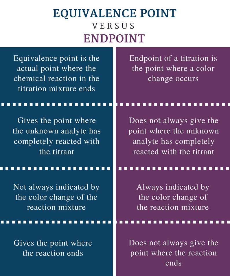 Difference-Between-Equivalence-Point-and-Endpoint-Comparison-Summary